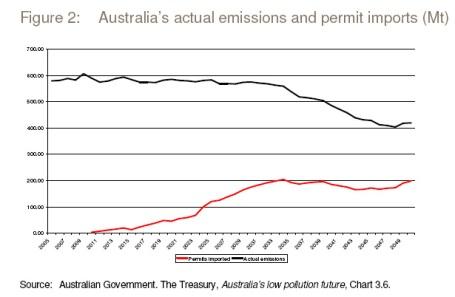 aust action emissions